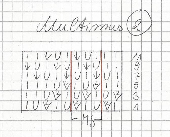 Der Mustersatz geht hier über 3 Maschen. Man beginnt mit den 2 Maschen vor dem Mustersatz (MS), strickt dann den MS insgesamt 14 x und endet mit den 5 Maschen nach dem Mustersatz
